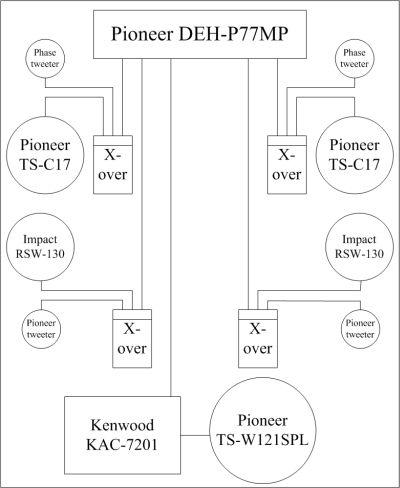 6e0a204e8ef2 Šobrīd viņu kustina tas pats Kenwood KAC-7201(2x150W  4omi)